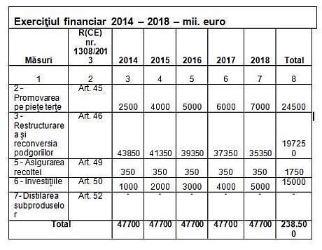 fonduri eurpene pentru viticultura