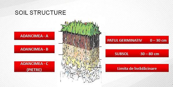 structura solului