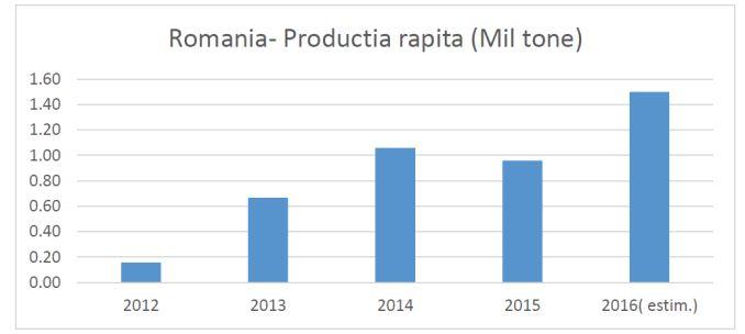 productie-de-rapita-romania