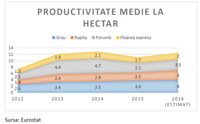 productivitate-la-hectar