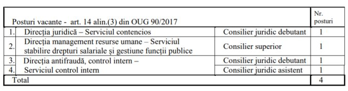 Posturi vacante APIA Central 2019